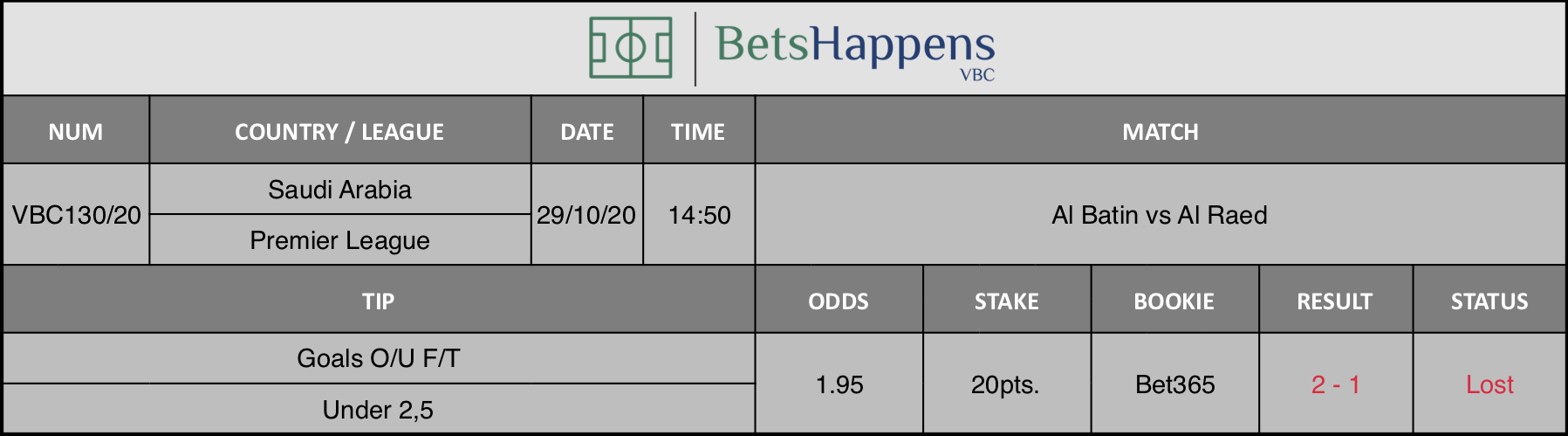 Results of our tip for the Al Batin vs Al Raed  match where Goals O/U F/T Under 2,5 is recommended.
