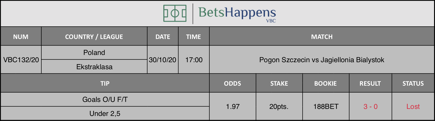Results of our tip for the Pogon Szczecin vs Jagiellonia Bialystok  match where Goals O/U F/T Under 2,5 is recommended.