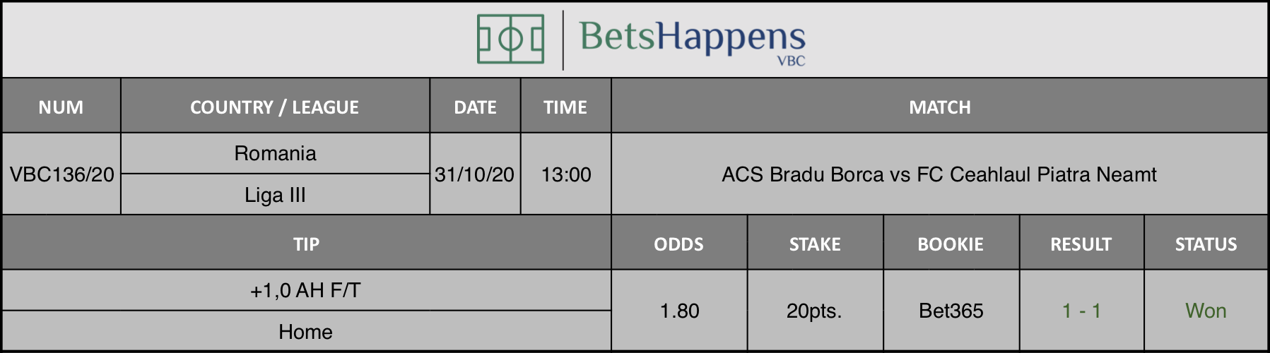 Results of our tip for the ACS Bradu Borca vs FC Ceahlaul Piatra Neamt  match where +1,0 AH F/T Home is recommended.