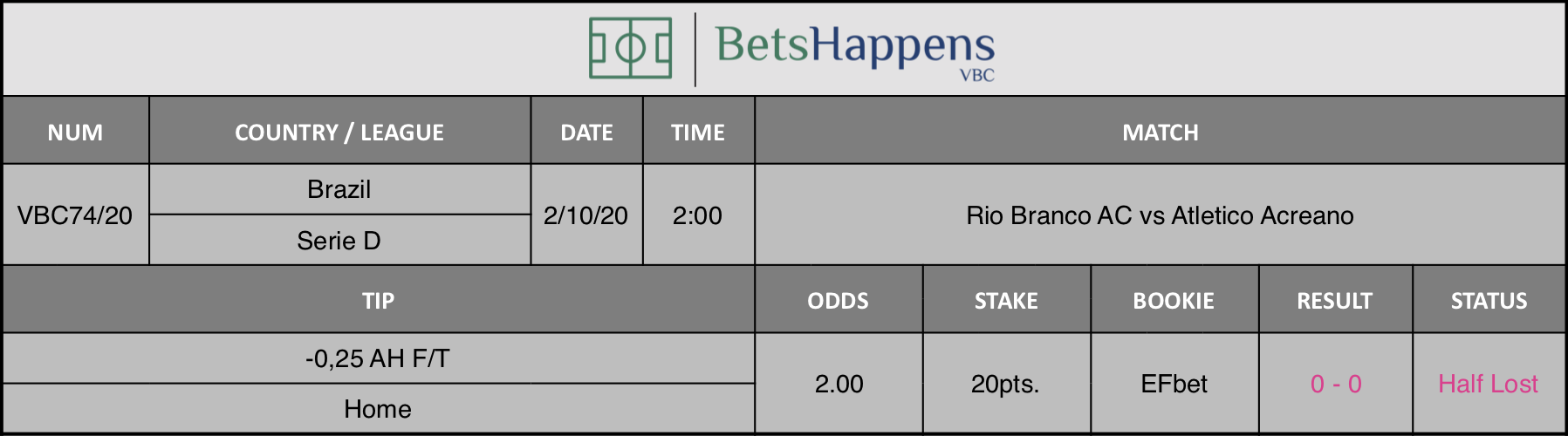 Results of our advice for the Rio Branco AC vs Atletico Acreano match in which -0.25 AH F / T Home is recommended.