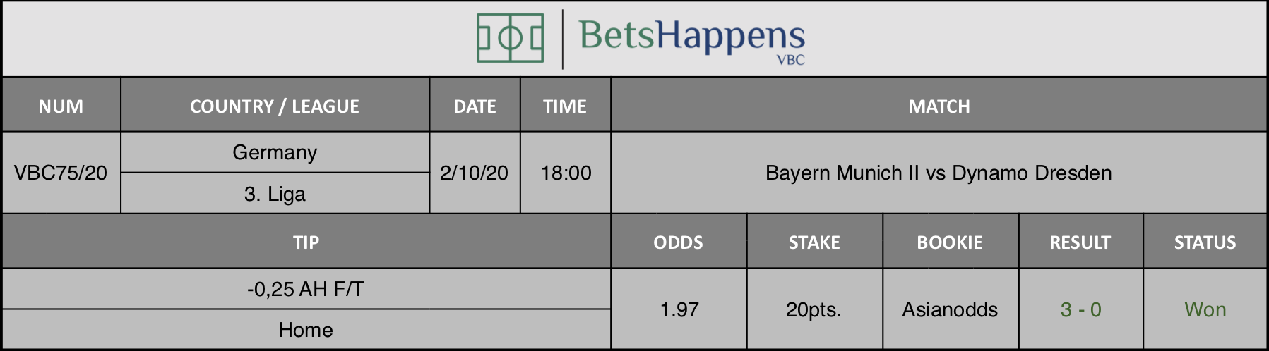 Results of our advice for the Bayern Munich II vs Dynamo Dresden match in which -0.25 AH F / T Home is recommended.