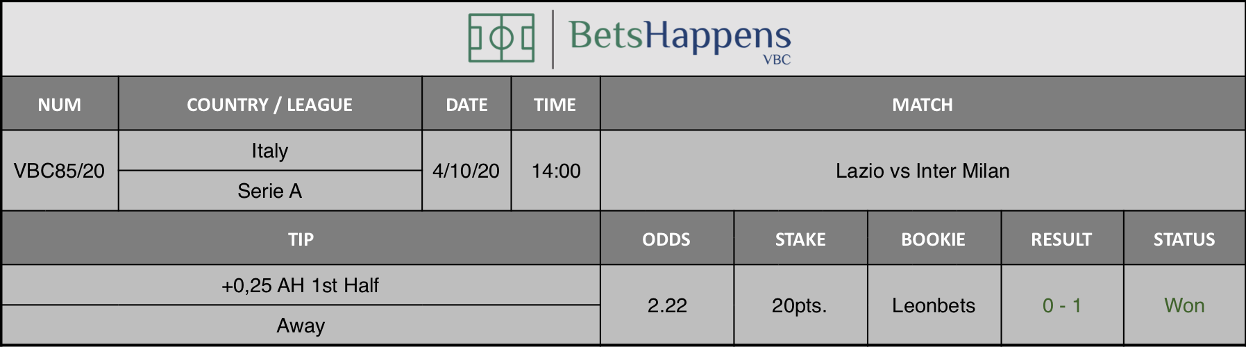 Results of our prediction for the Lazio vs Inter Milan match in which +0,25 AH 1st Half Away is recommended.