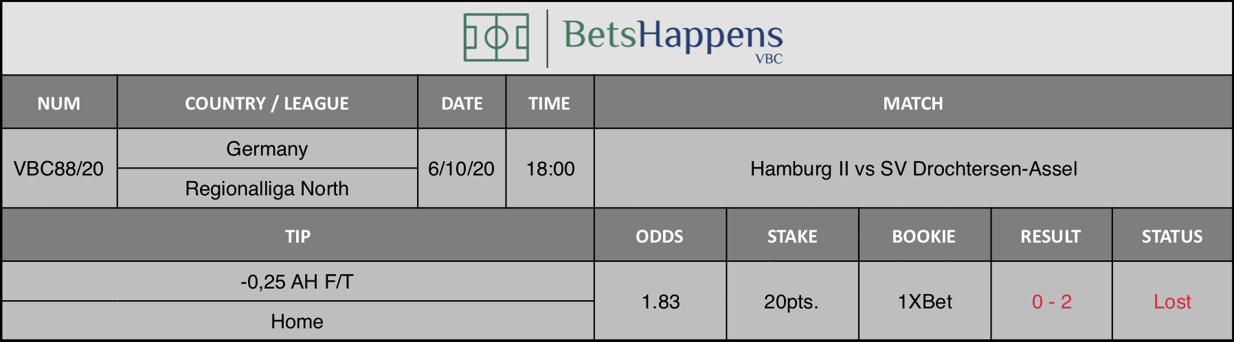 Results of our advice for the Hamburg II vs SV Drochtersen-Assel match in which -0.25 AH F / T Home is recommended.