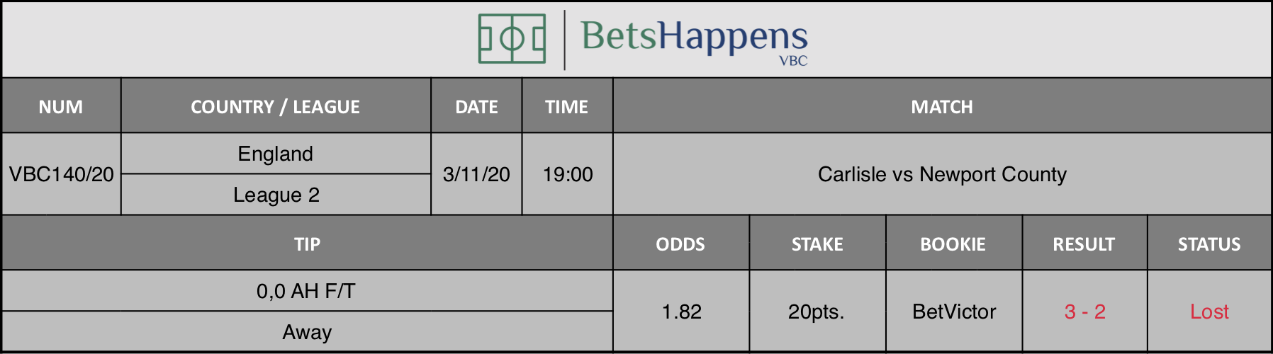 Results of our tip for the Carlisle vs Newport County  match where 0,0 AH F/T Away is recommended.