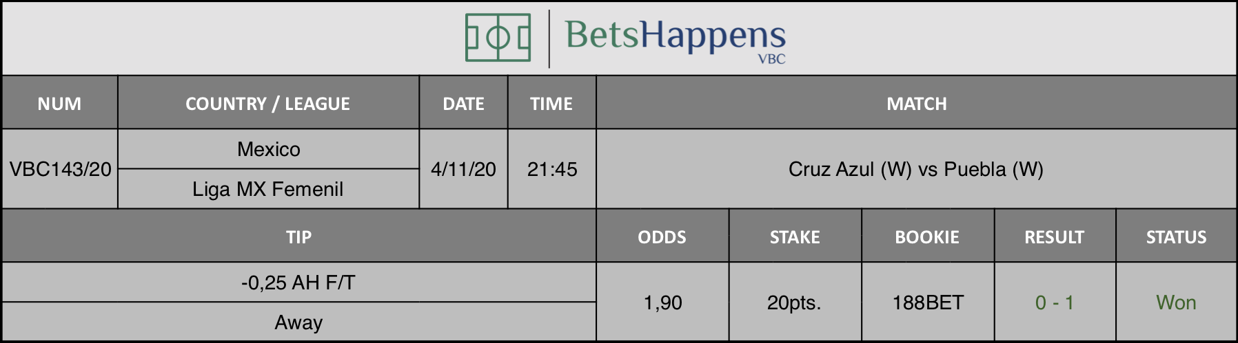 Results of our tip for the Cruz Azul (W) vs Puebla (W)  match where -0,25 AH F/T Away is recommended.