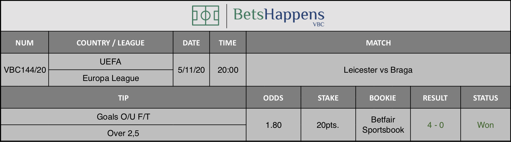 Results of our tip for the Leicester vs Braga match where Goals O/U F/T Over 2,5 is recommended.
