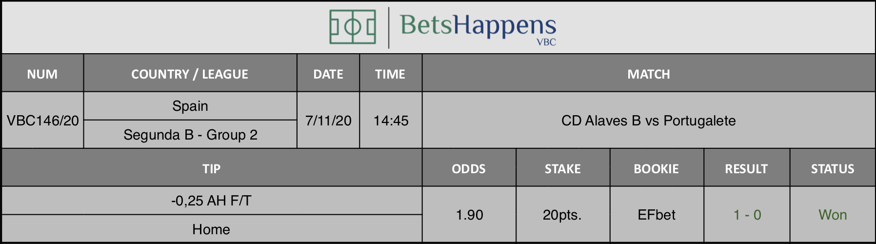 Results of our tip for the CD Alaves B vs Portugalete match where -0,25 AH F/T Home is recommended.