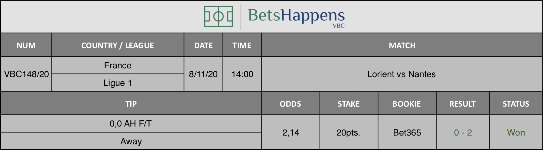 Results of our tip for the Lorient vs Nantes match where 0,0 AH F/T  Away is recommended.