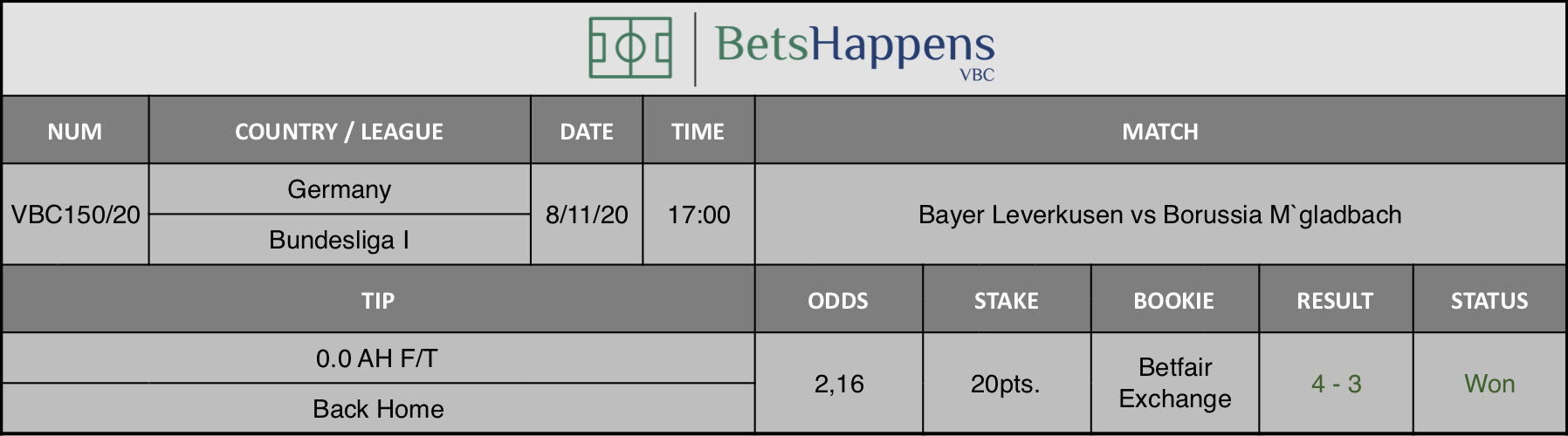 Results of our tip for the Bayer Leverkusen vs Borussia M`gladbach match where 0.0 AH F/T Back Home is recommended.