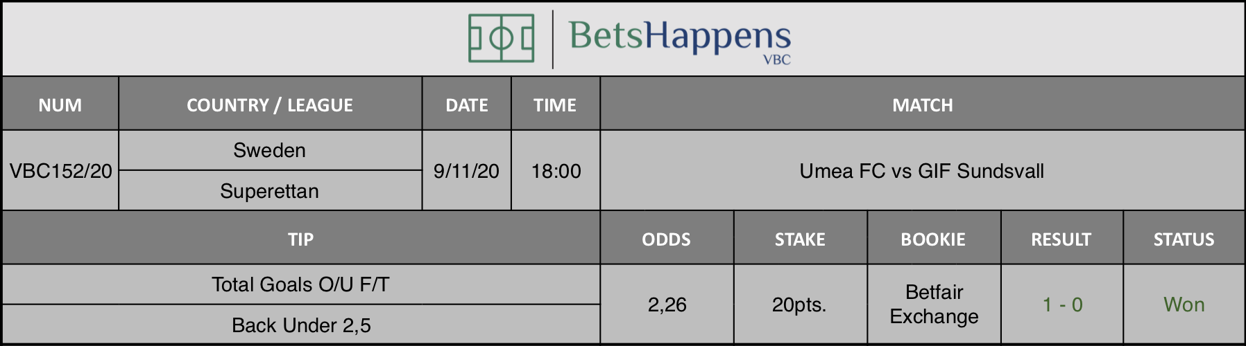 Results of our tip for the Umea FC vs GIF Sundsvall match where Total Goals O/U F/T Back Under 2,5 is recommended.