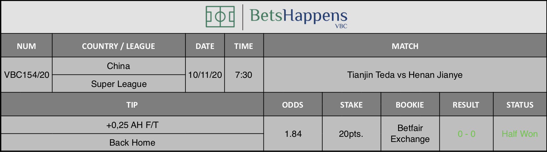 Results of our tip for the Tianjin Teda vs Henan Jianye match where +0,25 AH F/T Back Home is recommended.