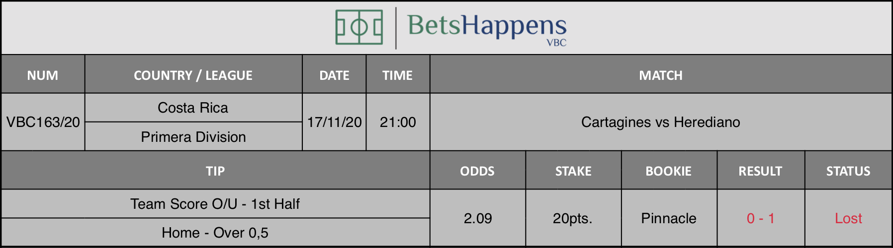 Results of our tip for the Cartagines vs Herediano match where Team Score O/U - 1st Half  Home - Over 0,5 is recommended.