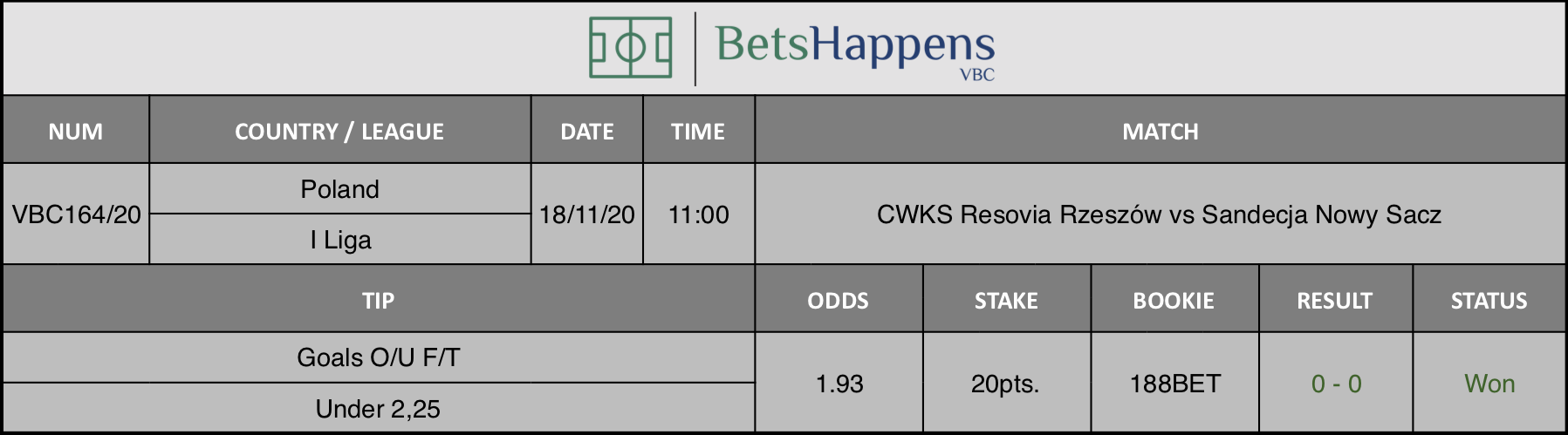 Results of our tip for the CWKS Resovia Rzeszów vs Sandecja Nowy Sacz match where Goals O/U F/T Under 2,25 is recommended.