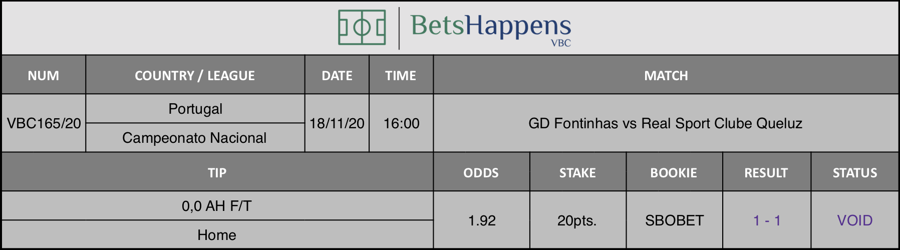 Results of our tip for the GD Fontinhas vs Real Sport Clube Queluz match where 0,0 AH F/T  Home is recommended.