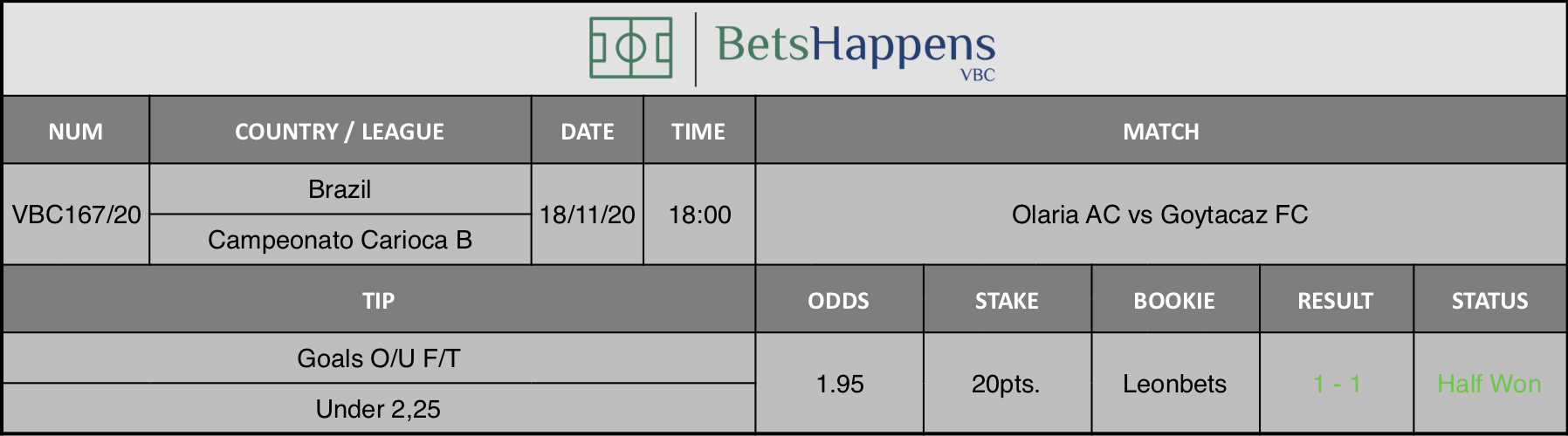 Results of our tip for the Olaria AC vs Goytacaz FC match where Goals O/U F/T Under 2,25 is recommended.