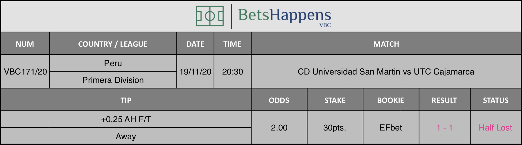 Results of our tip for the CD Universidad San Martin vs UTC Cajamarca match where +0,25 AH F/T Away is recommended.