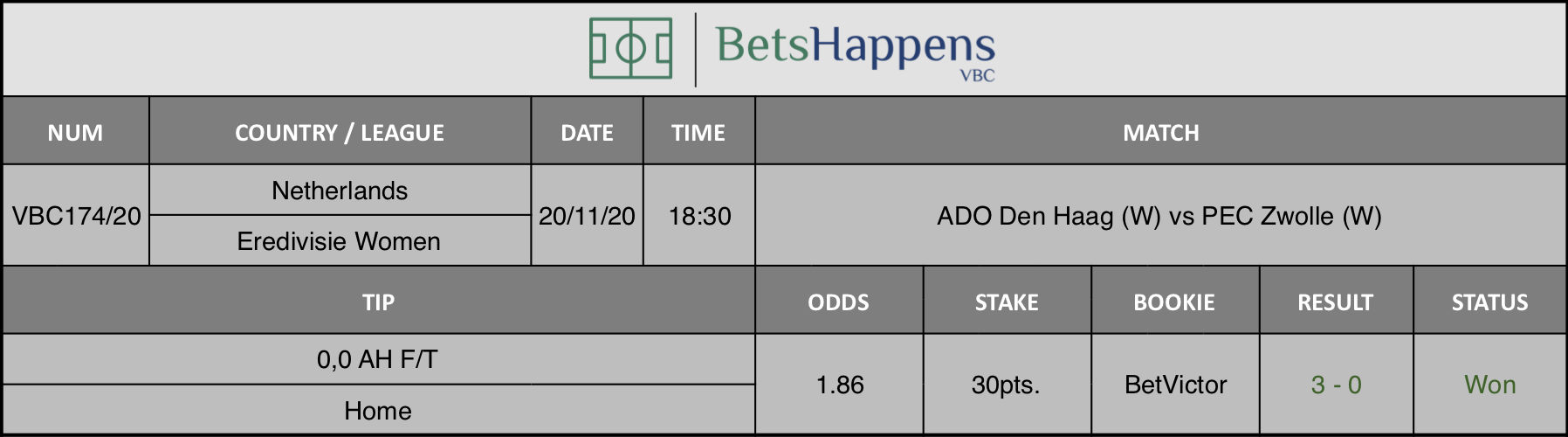 Results of our tip for the ADO Den Haag (W) vs PEC Zwolle (W) match where 0,0 AH F/T  Home is recommended.