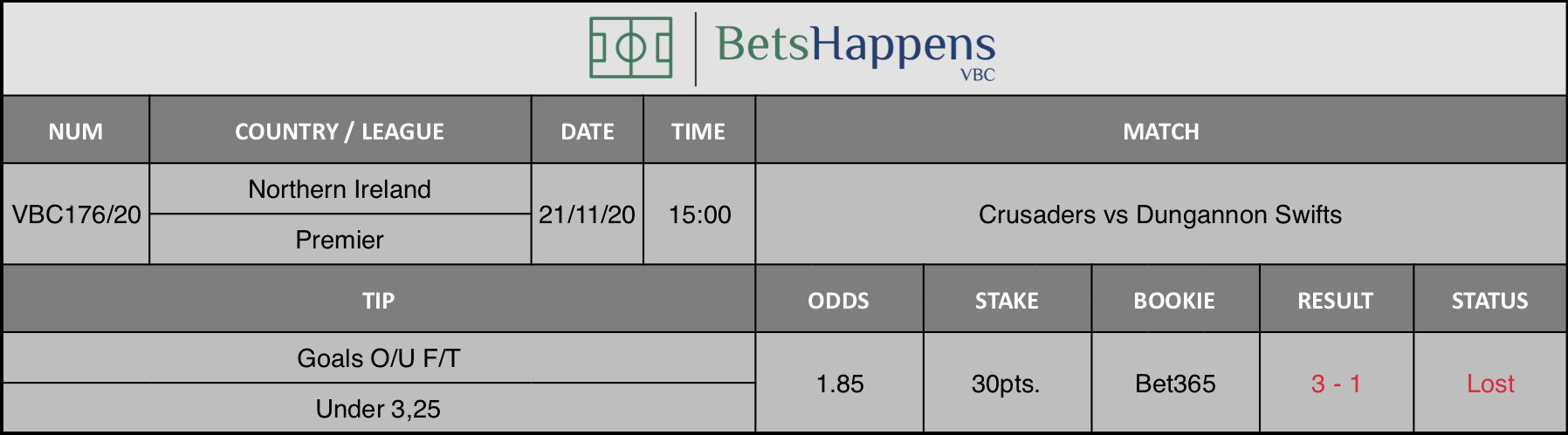 Results of our tip for the Crusaders vs Dungannon Swifts match where Goals O/U F/T Under 3,25 is recommended.