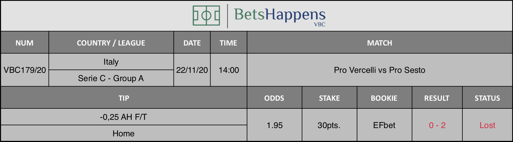 Results of our tip for the Pro Vercelli vs Pro Sesto match where -0,25 AH F/T Home is recommended.