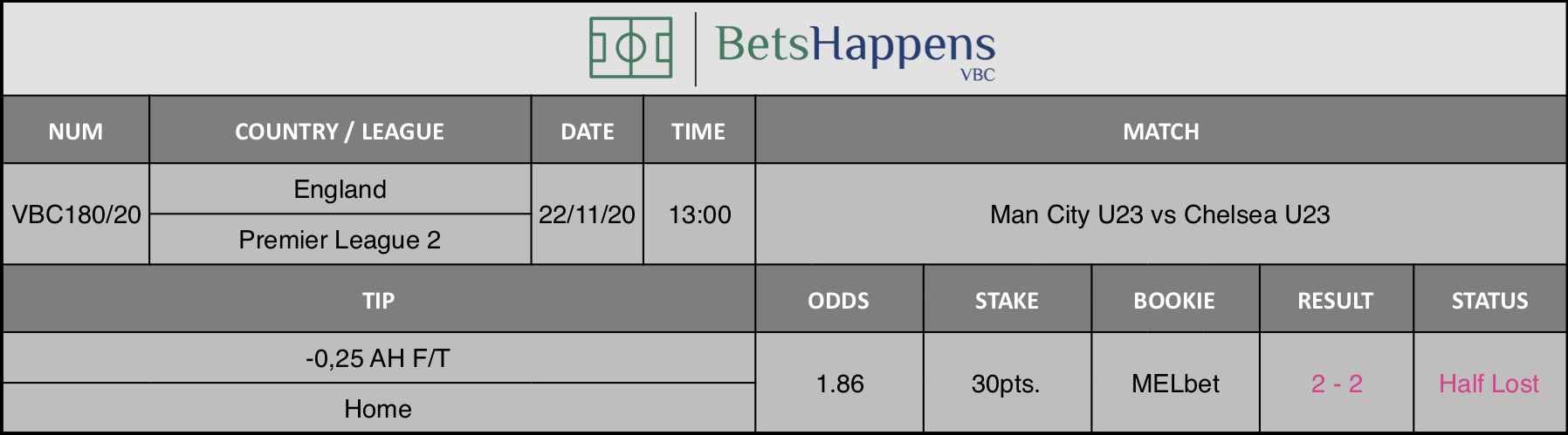Results of our tip for the Man City U23 vs Chelsea U23 match where -0,25 AH F/T Home is recommended.