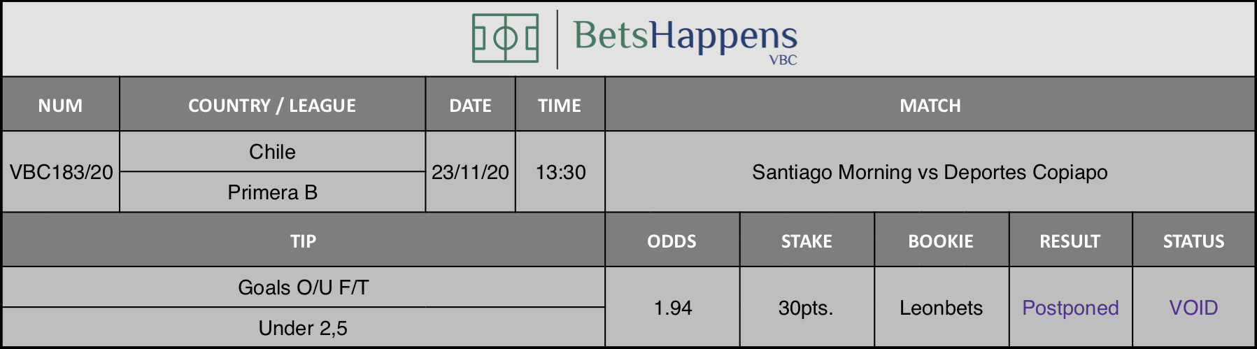 Results of our tip for the Santiago Morning vs Deportes Copiapo match where Goals O/U F/T Under 2,5 is recommended.
