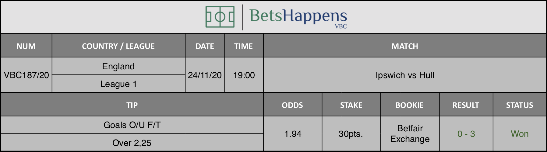 Results of our tip for the Ipswich vs Hull match where Goals O/U F/T Over 2,25 is recommended.