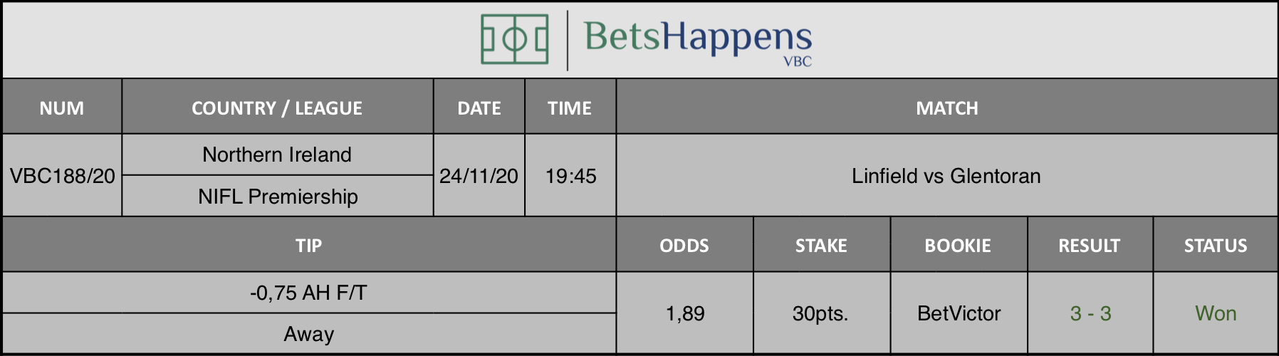 Results of our tip for the Linfield vs Glentoran match where -0,75 AH F/T - Away is recommended.