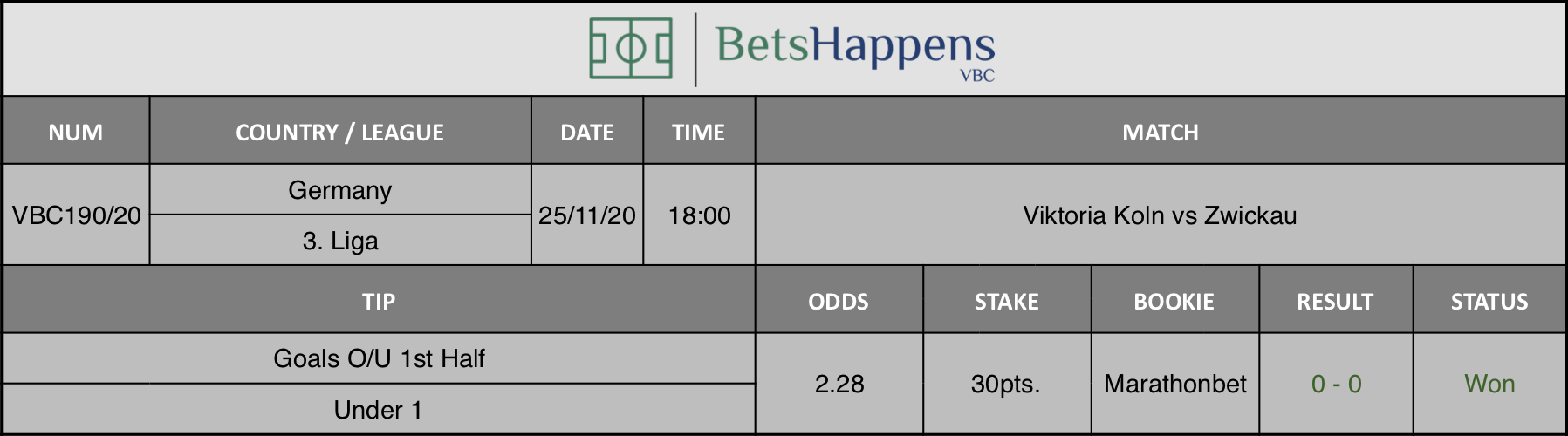 Results of our tip for the Viktoria Koln vs Zwickau match where Goals O/U 1st Half - Under 1 is recommended.