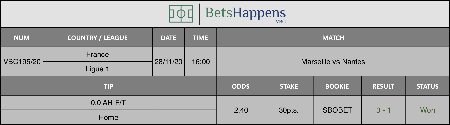 Results of our tip for the Marseille vs Nantes match where 0,0 AH F/T  Home is recommended.