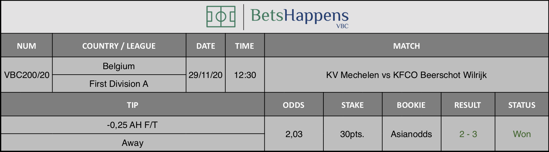 Results of our tip for the KV Mechelen vs KFCO Beerschot Wilrijk match where -0,25 AH F/T Away is recommended.