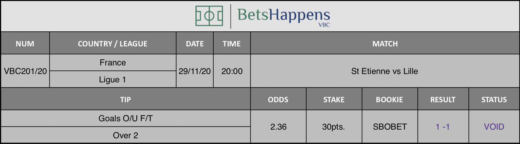 Results of our tip for the St Etienne vs Lille match where Goals O/U F/T Over 2 is recommended.