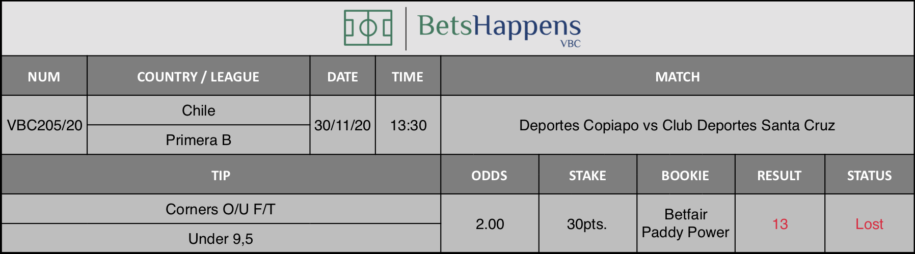 Results of our tip for the Deportes Copiapo vs Club Deportes Santa Cruz match where Corners O/U F/T Under 9,5 is recommended.