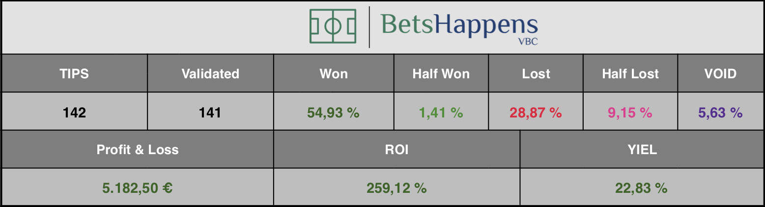 Results of our tip for the Baroka FC vs Golden Arrows match where DNB F/T Home is recommended.