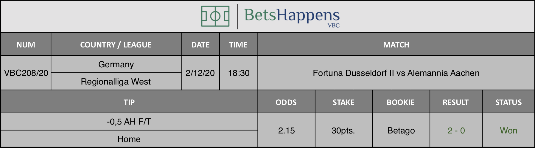 Results of our tip for the Fortuna Dusseldorf II vs Alemannia Aachen match where -0,5 AH F/T Home is recommended.