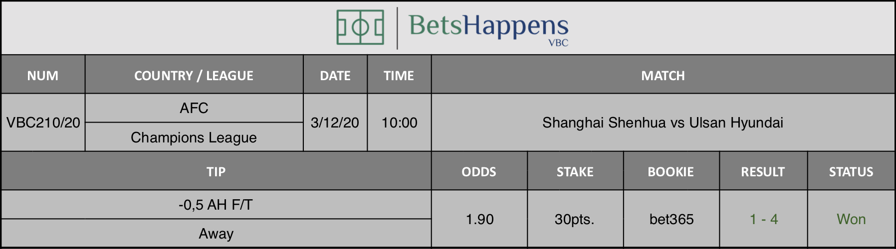 Results of our tip for the Shanghai Shenhua vs Ulsan Hyundai match where -0,5 AH F/T Away is recommended.