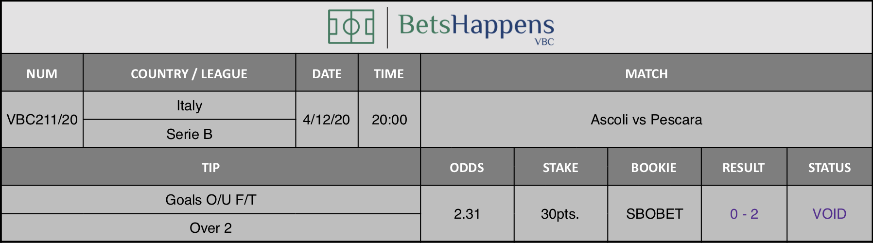 Results of our tip for the Ascoli vs Pescara match where Goals O/U F/T Over 2 is recommended.