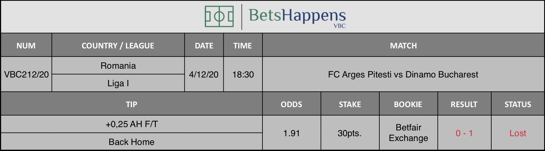 Results of our tip for the FC Arges Pitesti vs Dinamo Bucharest match where +0,25 AH F/T Back Home is recommended.