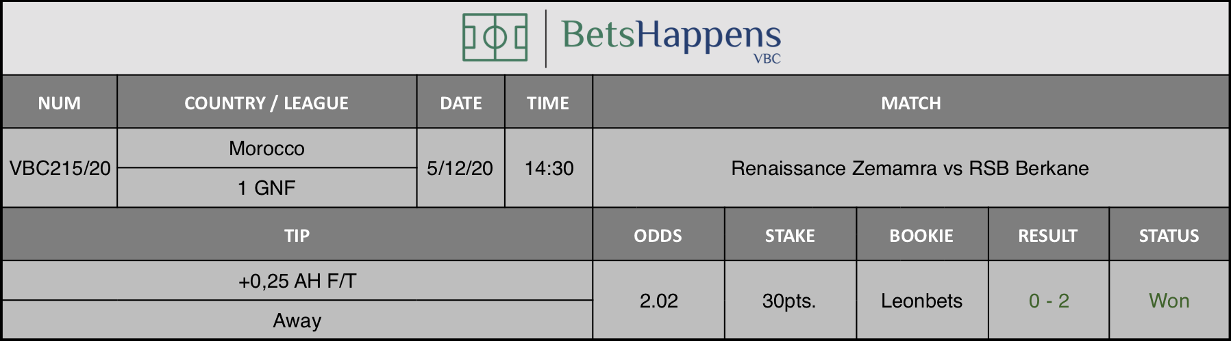 Results of our tip for the Renaissance Zemamra vs RSB Berkane match where +0,25 AH F/T Away is recommended.