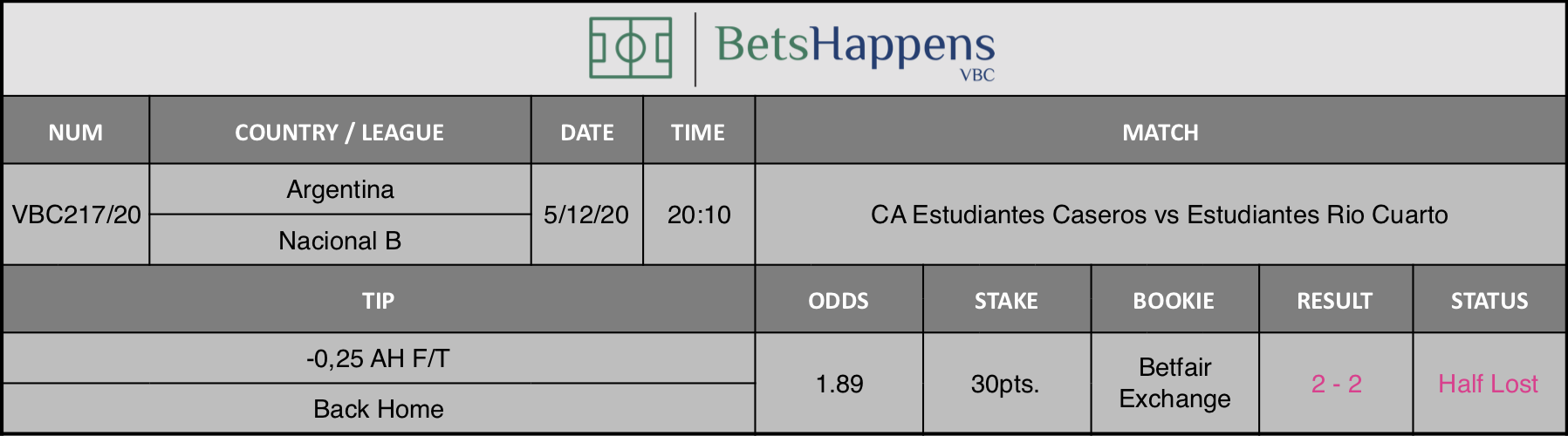 Results of our tip for the CA Estudiantes Caseros vs Estudiantes Rio Cuarto match where -0,25 AH F/T Back Home is recommended.