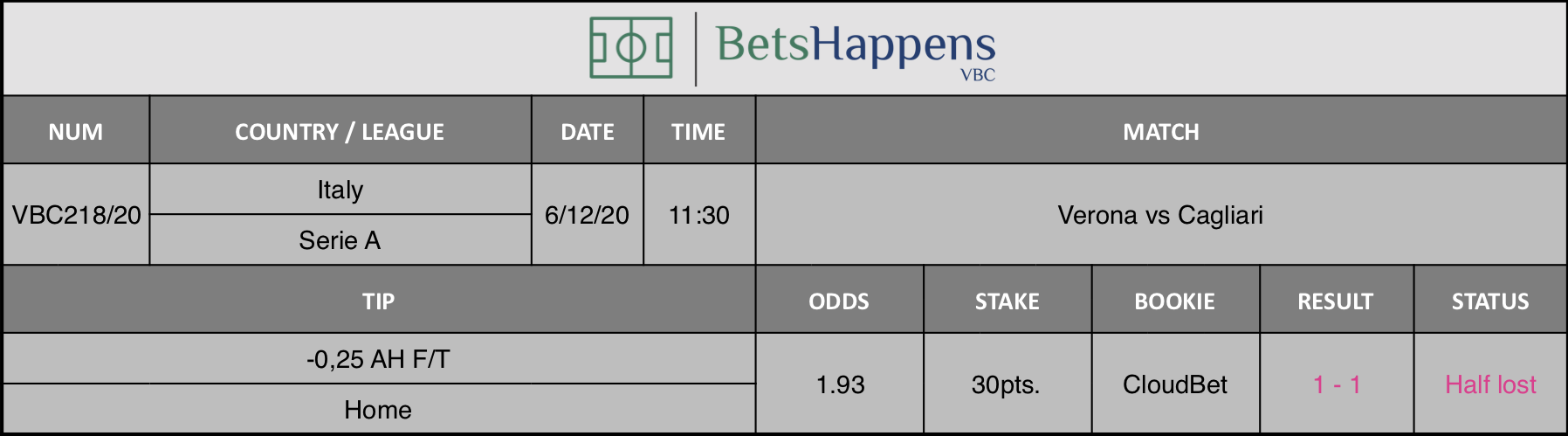Results of our tip for the Verona vs Cagliari match where -0,25 AH F/T  Home is recommended.