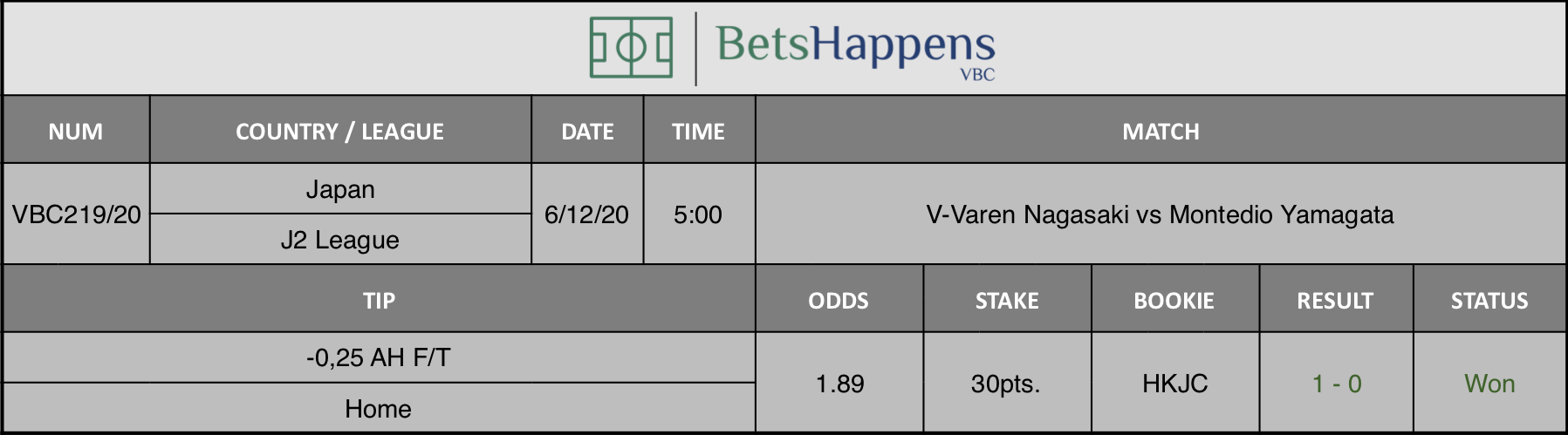 Results of our tip for the V-Varen Nagasaki vs Montedio Yamagata match where -0,25 AH F/T  Home is recommended.