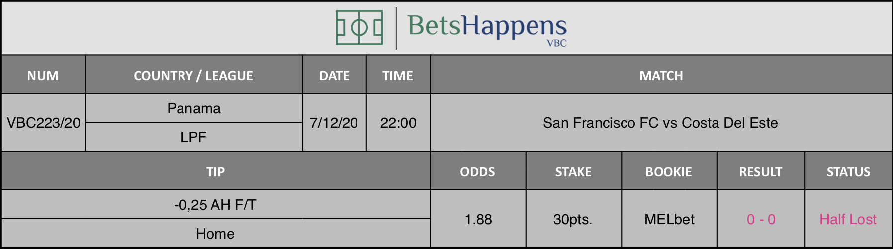Results of our tip for the San Francisco FC vs Costa Del Este match where -0,25 AH F/T Home is recommended.