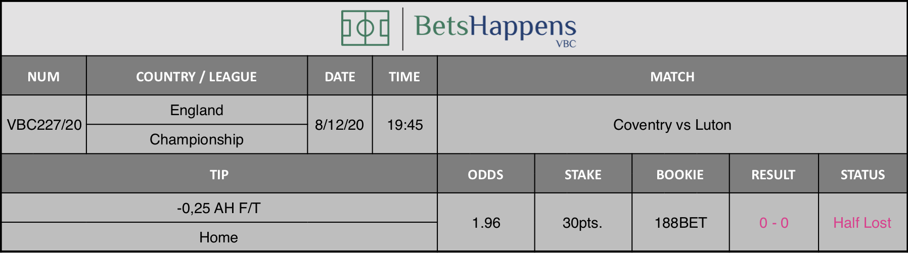 Results of our tip for the Coventry vs Luton match where -0,25 AH F/T Home is recommended.