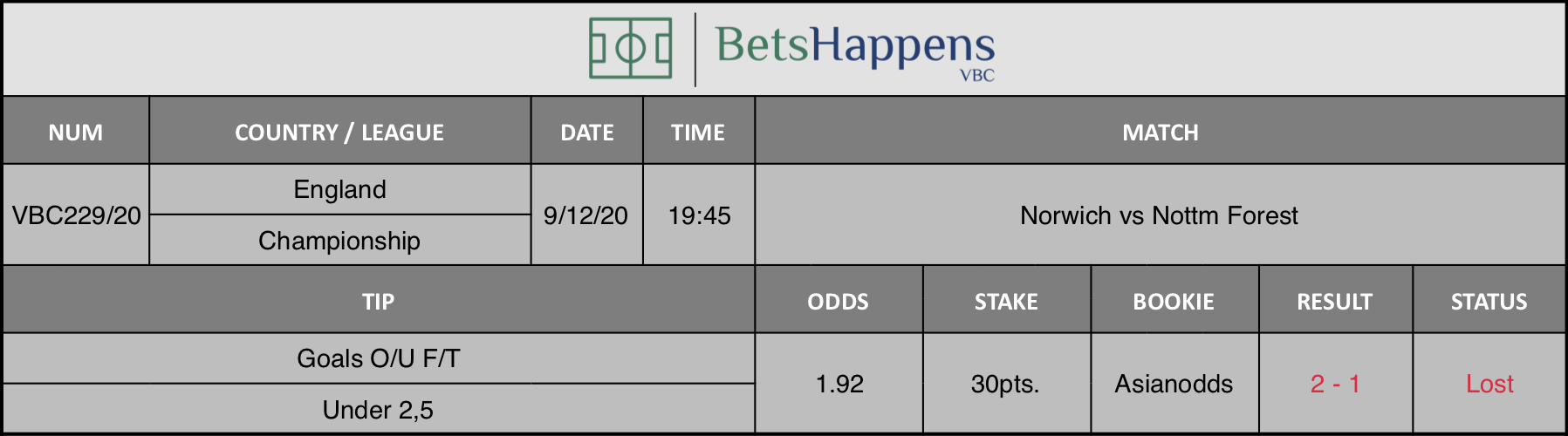 Results of our tip for the Norwich vs Nottm Forest match where Goals O/U F/T Under 2,5 is recommended.