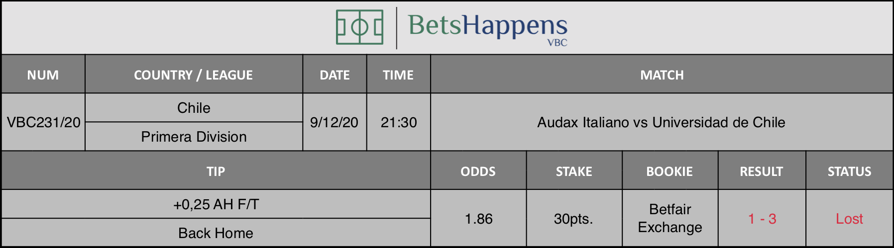 Results of our tip for the Audax Italiano vs Universidad de Chile match where +0,25 AH F/T Back Home is recommended.