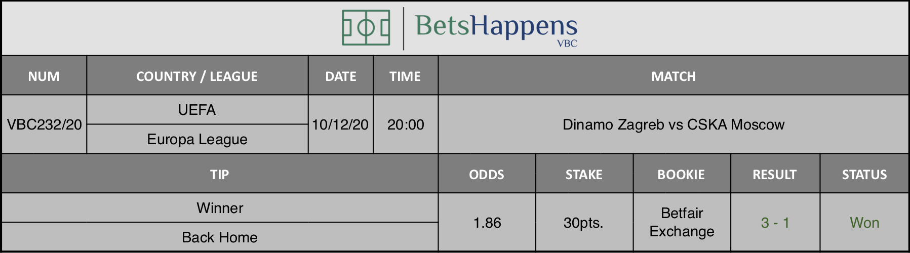 Results of our tip for the Dinamo Zagreb vs CSKA Moscow match where Winner Back Home is recommended.