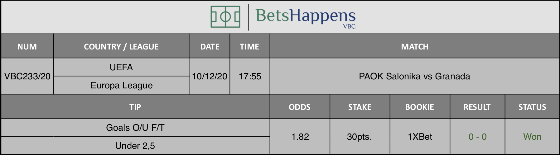 Results of our tip for the PAOK Salonika vs Granada match where Goals O/U F/T Under 2,5 is recommended.