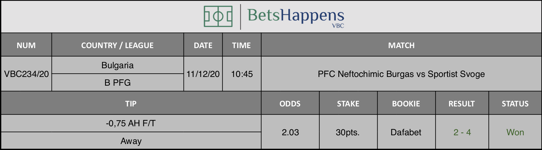 Results of our tip for the PFC Neftochimic Burgas vs Sportist Svoge match where -0,75 AH F/T Away is recommended.