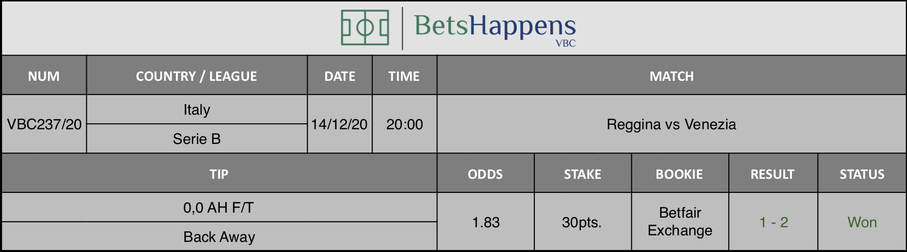 Results of our tip for the Reggina vs Venezia match where 0,0 AH F/T Back Away is recommended.