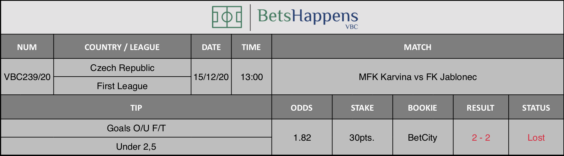 Results of our tip for the MFK Karvina vs FK Jablonec match where Goals O/U F/T Under 2,5 is recommended.